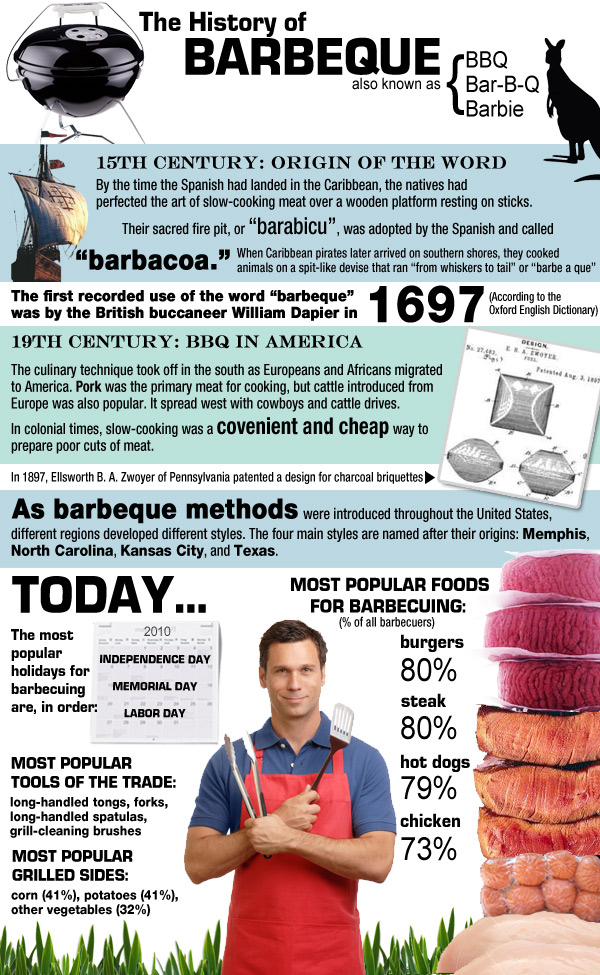 History of barbeque